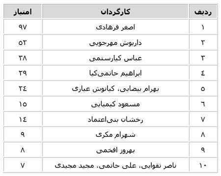 کارگردانان برتر سینمای ایران