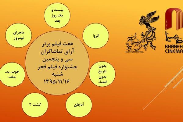 ۷ اثر برتر ششمین روز آرای مردمی جشنواره فیلم فجر