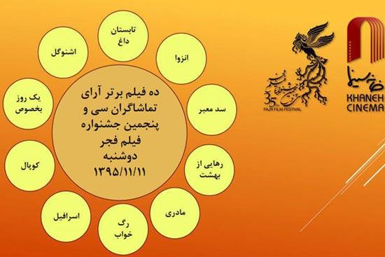 آرای مردمی روز اول جشنواره فیلم فجر ۳۵