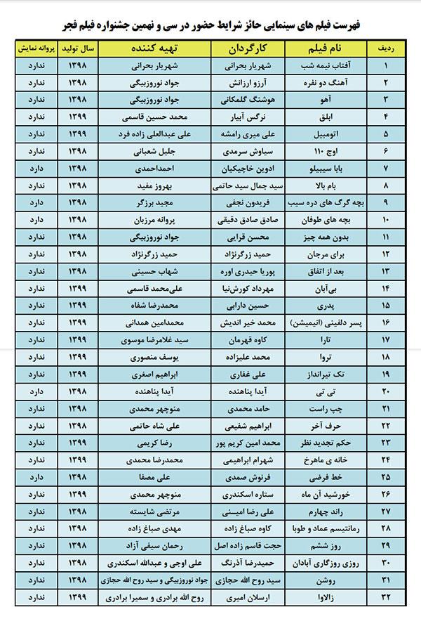 اسامی 62 فیلم حائز شرایط شرکت در جشنواره فیلم فجر 39 اعلام شد