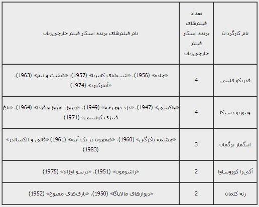 کارگردانهایی که بیش از یک فیلم برنده اسکار خارجیزبان را کارگردانی کردهاند