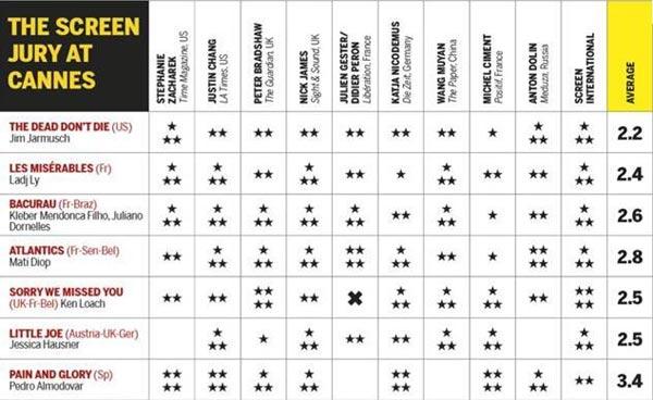 جدول ارزشگذاری منتقدان بر فیلم های جشنواره کن 2019 - تا پایان روز چهارم