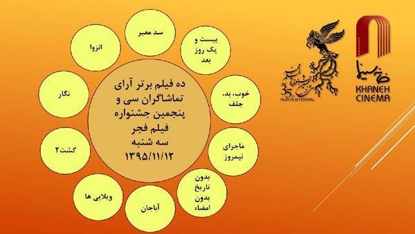 آرای مردمی تا پایان روز دوم جشنواره فیلم فجر ۳۵